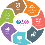 Look for the Best Practice Management Software for Your Own Help