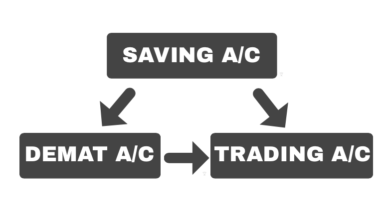 Demat Account – Easy and Secure Trading